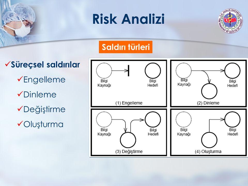 İşlemsel saldırılar Saldırı türleri Risk Analizi