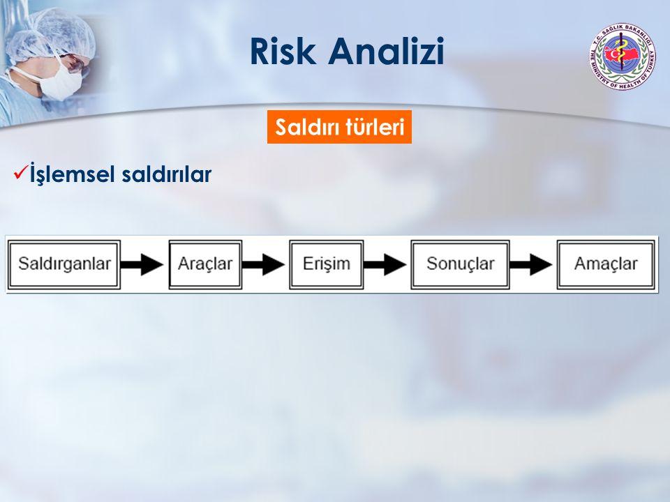 Saldırganlar belirlenir Risk Analizi SaldırganlarAraçlarErişimSonuçAmaç Bilgisayar korsanları Kullanıcı komutları Sistem zayıflıkları Bilgi bozmaPolitik kazanç CasuslarKomut dosyası veyaprogram Tasarım zayıflıkları Bilgi çalma ya da açığa çıkarma Finansal kazanç TeröristlerAraç takımıTasarım zayıflıkları Hizmet çalmaPolitik kazanç, zevk MeraklılarDağıtık araçlarİzinsiz erişimHizmet önleme, hizmetten yararlanma Sosyal statüye meydan okuma Profesyonel suçlular Veri dinleyici sistemler Politik, finansal kazanç