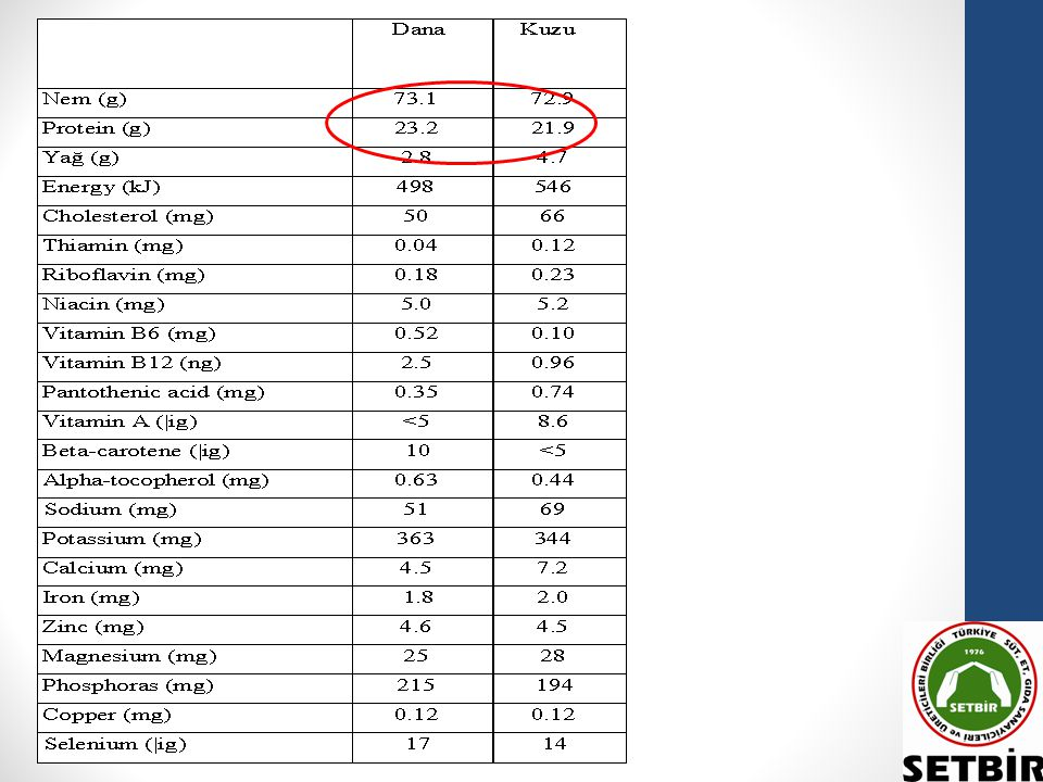 ÜLKEMİZ & GELİŞMİŞ ÜLKELERDE KIRMIZI ET TÜKETİMİ Ülkemizde kişi başı yıllık et tüketimi 38 kg civarında olup bunun; 12-13 kg'lık kısmı kırmızı ettir.