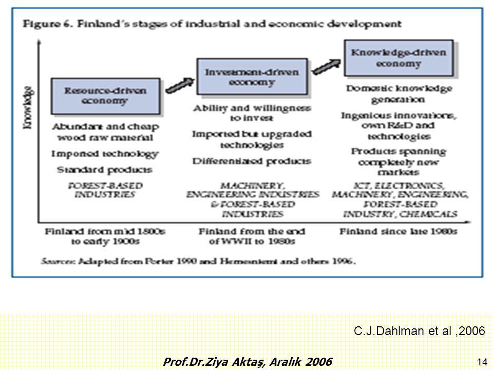 14 Prof.Dr.Ziya Aktaş, Aralık 2006 C.J.Dahlman et al,2006