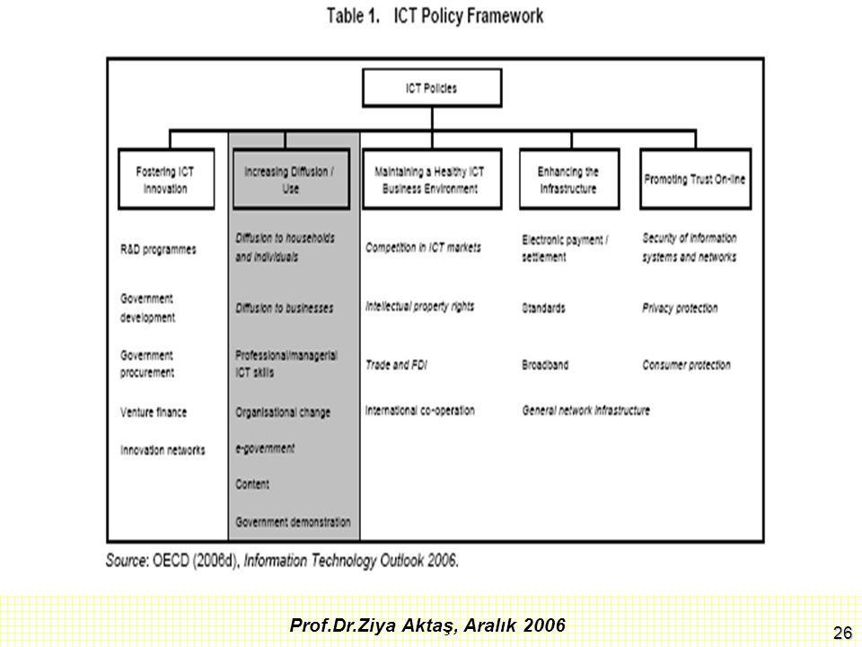 27 Prof.Dr.Ziya Aktaş, Aralık 2006 OECD, Oct.2006