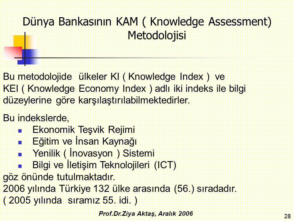 28 Dünya Bankasının KAM ( Knowledge Assessment) Metodolojisi Prof.Dr.Ziya Aktaş, Aralık 2006 Bu metodolojide ülkeler KI ( Knowledge Index ) ve KEI ( K