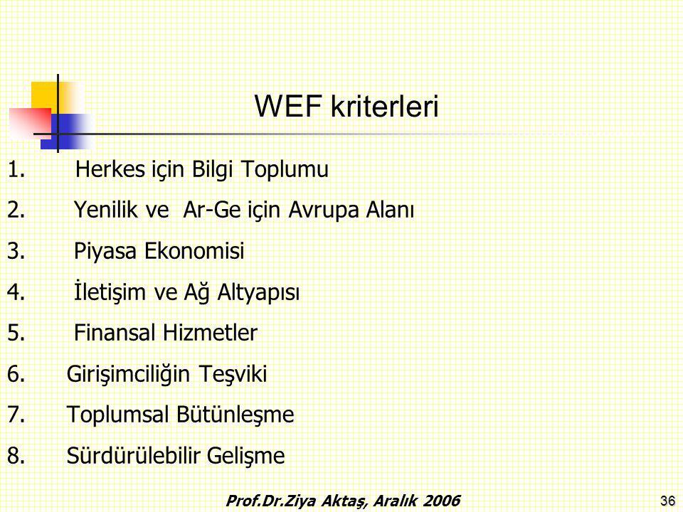 36 1.Herkes için Bilgi Toplumu 2. Yenilik ve Ar-Ge için Avrupa Alanı 3. Piyasa Ekonomisi 4. İletişim ve Ağ Altyapısı 5. Finansal Hizmetler 6. Girişimc