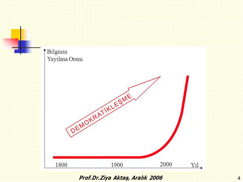5 2. BİLGİ TOPLUMU Prof.Dr.Ziya Aktaş, Aralık 2006