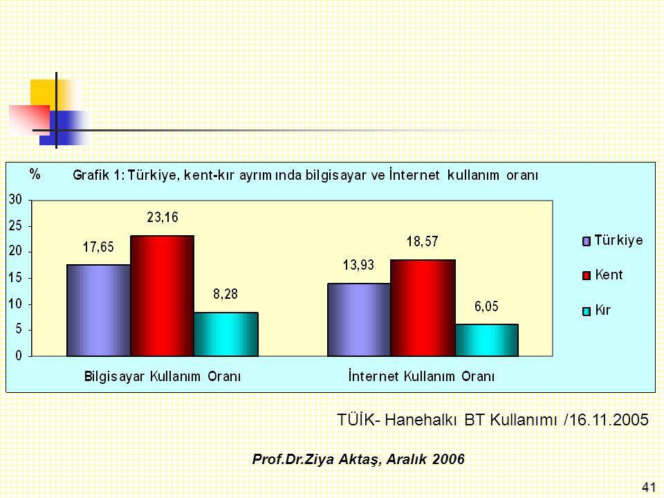 42 Prof.Dr.Ziya Aktaş, Aralık 2006 TÜİK- Hanehalkı BT Kullanımı /16.11.2005