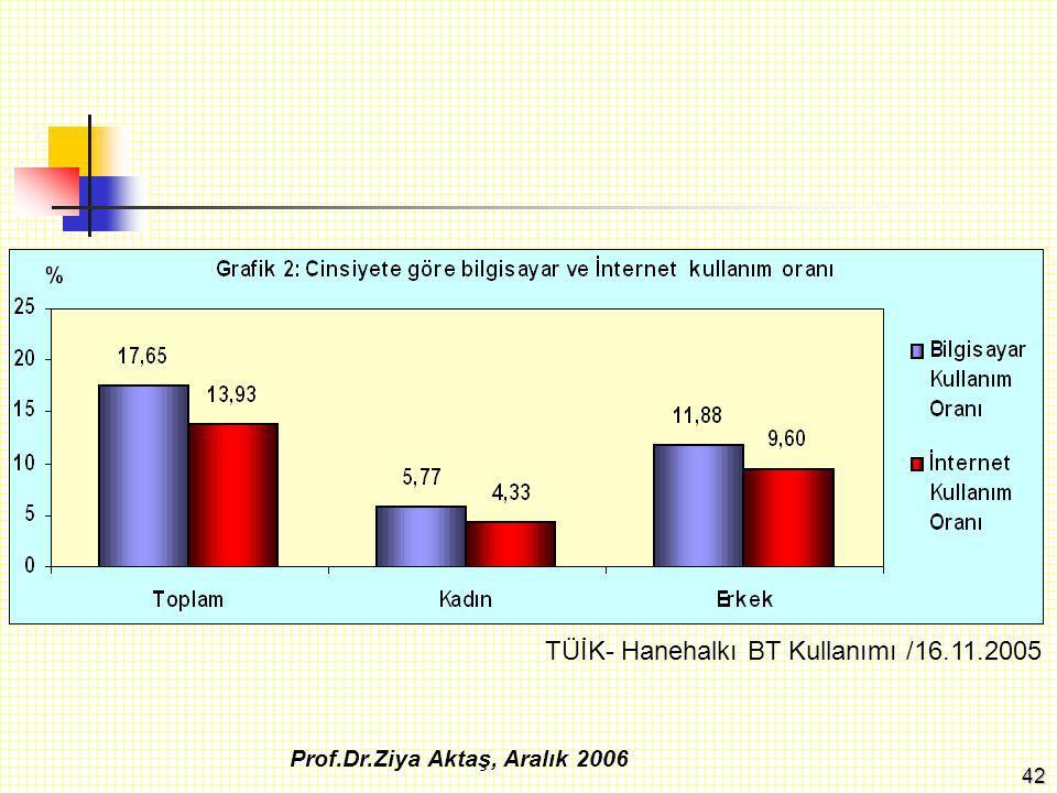 43 TÜİK Haber Bülteni Sayı: 93, 7 Haziran 2006 Prof.Dr.Ziya Aktaş, Aralık 2006