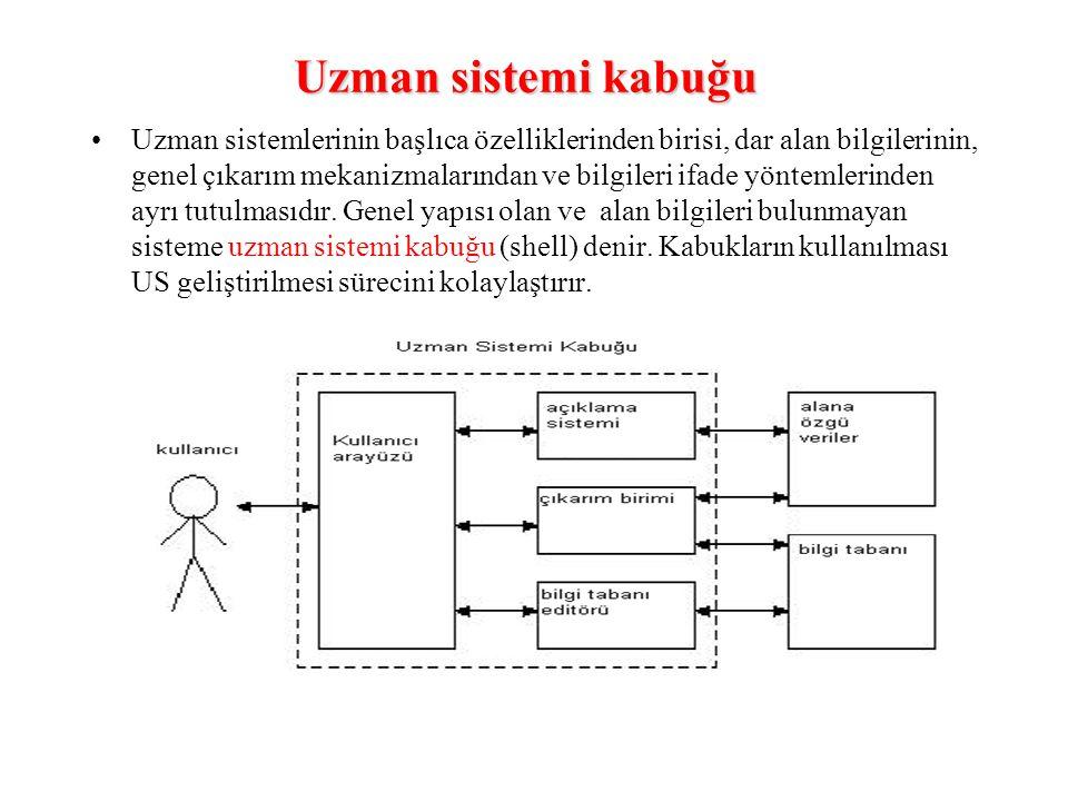 Uzman sistemi kabuğu Uzman sistemlerinin başlıca özelliklerinden birisi, dar alan bilgilerinin, genel çıkarım mekanizmalarından ve bilgileri ifade yön