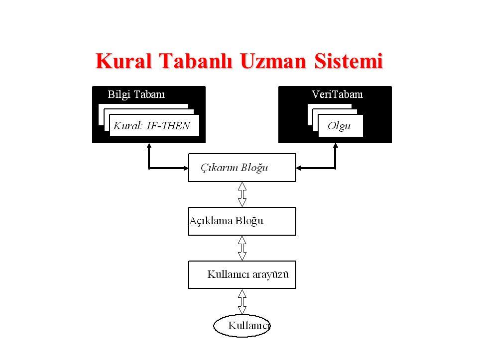 Kural Tabanlı Uzman Sistemi
