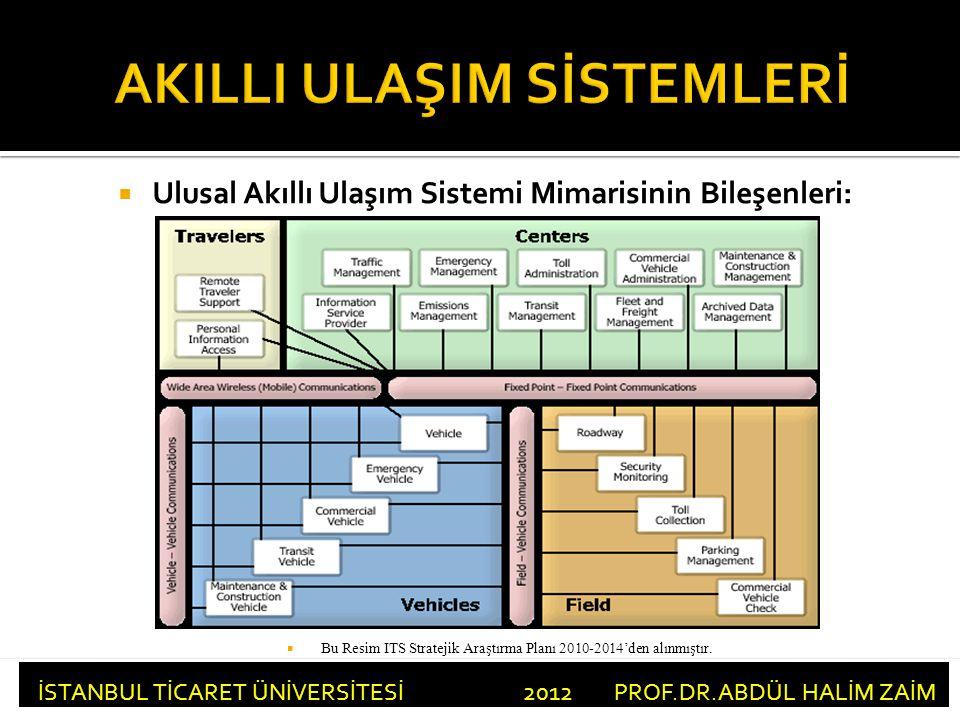  Ulusal Akıllı Ulaşım Sistemi Mimarisinin Bileşenleri: İSTANBUL TİCARET ÜNİVERSİTESİ 2012 PROF.DR.ABDÜL HALİM ZAİM  Bu Resim ITS Stratejik Araştırma