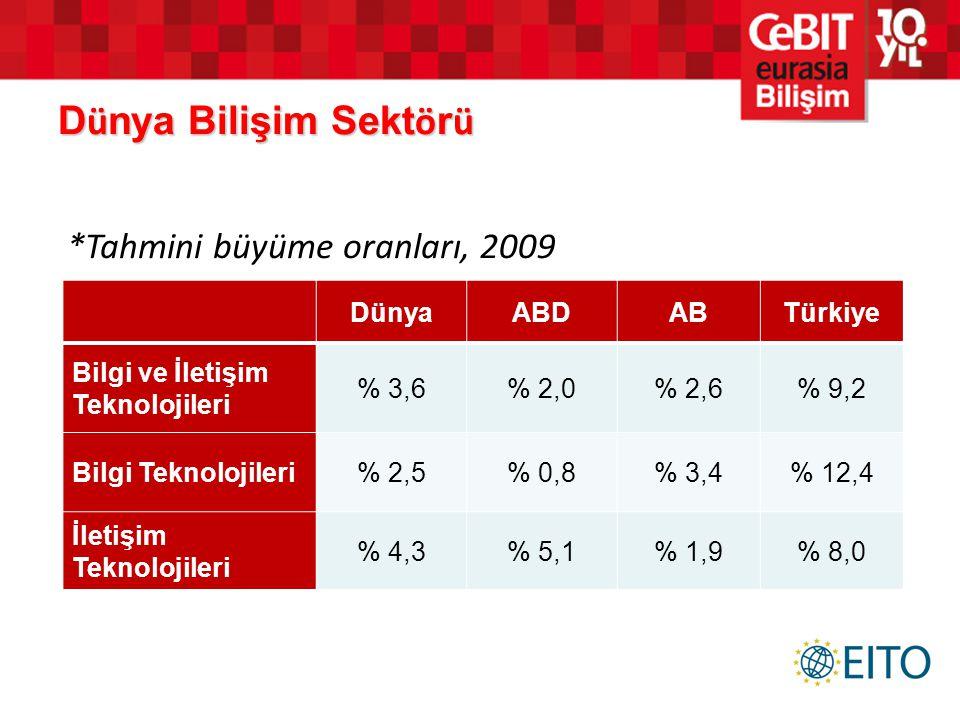 D ü nya Bilişim Sekt ö r ü DünyaABDABTürkiye Bilgi ve İletişim Teknolojileri % 3,6% 2,0% 2,6% 9,2 Bilgi Teknolojileri% 2,5% 0,8% 3,4% 12,4 İletişim Te