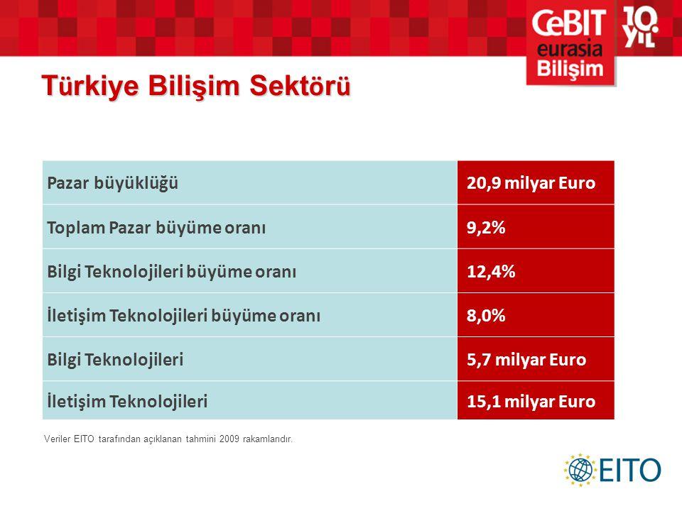 T ü rkiye Bilişim Sekt ö r ü Pazar büyüklüğü 20,9 milyar Euro Toplam Pazar büyüme oranı 9,2% Bilgi Teknolojileri büyüme oranı 12,4% İletişim Teknoloji