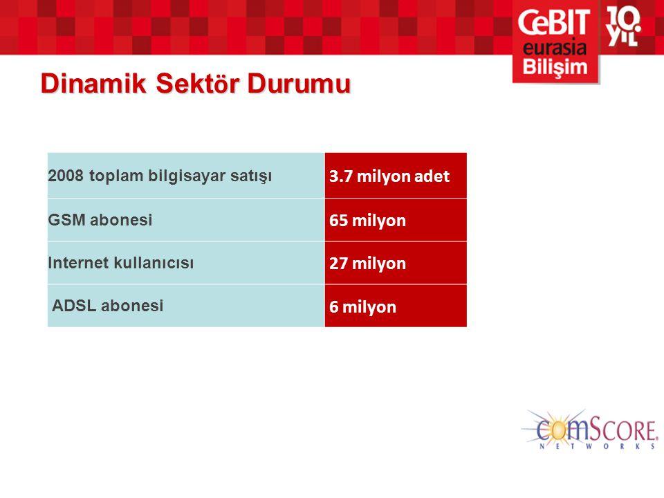 Dinamik Sekt ö r Durumu 2008 toplam bilgisayar satışı 3.7 milyon adet GSM abonesi 65 milyon Internet kullanıcısı 27 milyon ADSL abonesi 6 milyon