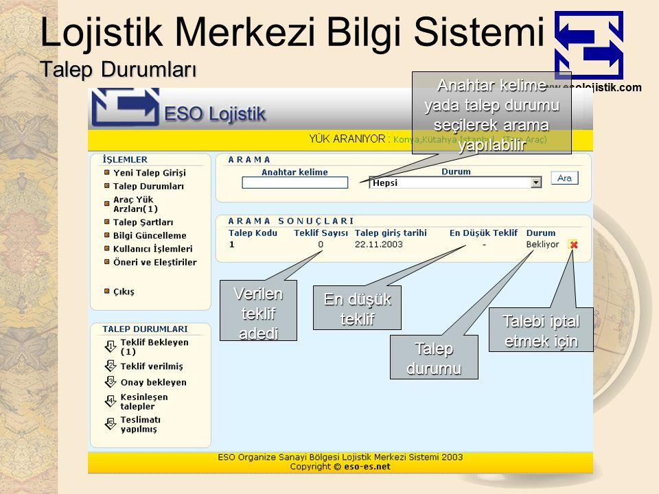 www.esolojistik.com Talep Durumları Lojistik Merkezi Bilgi Sistemi Talep Durumları Anahtar kelime yada talep durumu seçilerek arama yapılabilir Talep durumu Talebi iptal etmek için Verilen teklif adedi En düşük teklif