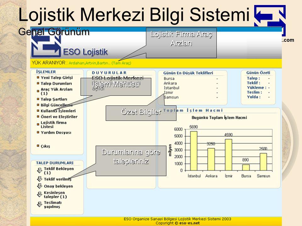 www.esolojistik.com Genel Görünüm Lojistik Merkezi Bilgi Sistemi Genel Görünüm Lojistik Firma Araç Arzları Özet Bilgiler İşlem Menüsü Durumlarına göre talepleriniz