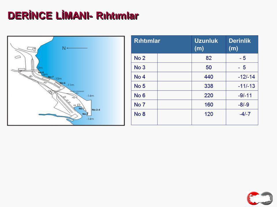 DERİNCE LİMANI- Elleçlenen Yüklerin Rejimlerine Göre Dağılımı (2004-12)