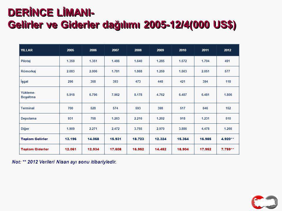 DERİNCE LİMANI- Gelirler ve Giderler dağılımı 2005-12/4(000 US$) Not: ** 2012 Verileri Nisan ayı sonu itibariyledir.