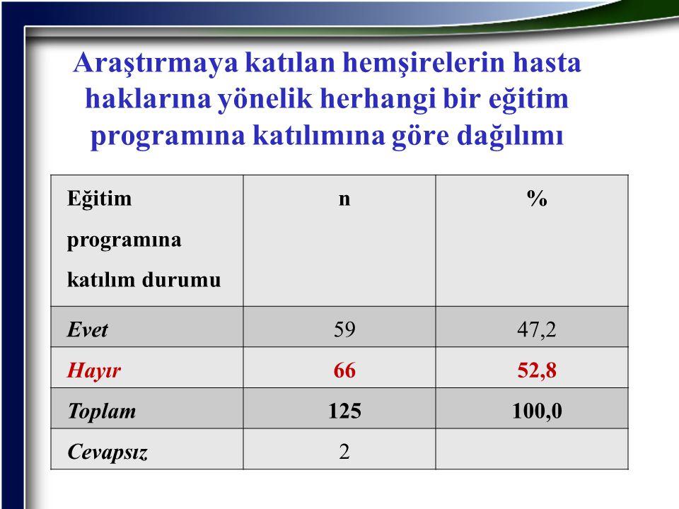 Araştırmaya katılan hemşirelerin hasta haklarına yönelik herhangi bir eğitim programına katılımına göre dağılımı Eğitim programına katılım durumu n% E