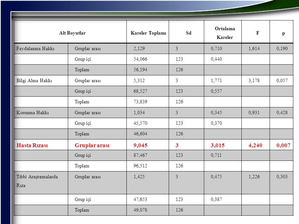 Alt BoyutlarKareler ToplamıSd Ortalama Kareler Fp Faydalanma HakkıGruplar arası2,12930,7101,6140,190 Grup içi54,0661230,440 Toplam56,194126 Bilgi Alma