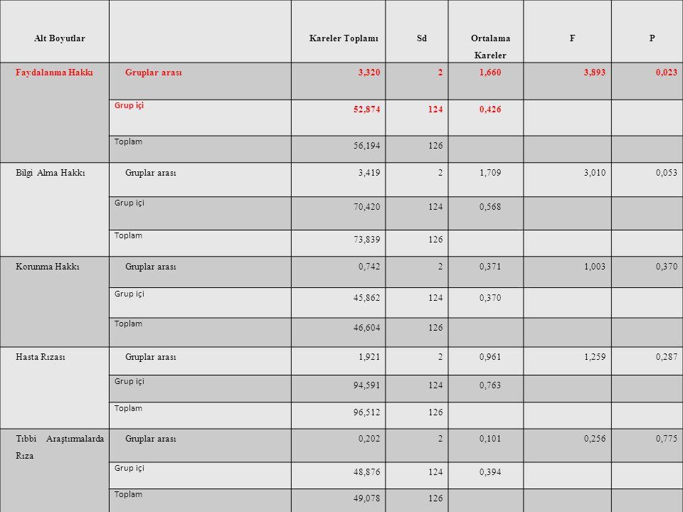 Alt BoyutlarKareler ToplamıSd Ortalama Kareler FP Faydalanma HakkıGruplar arası3,32021,6603,8930,023 Grup içi 52,8741240,426 Toplam 56,194126 Bilgi Al