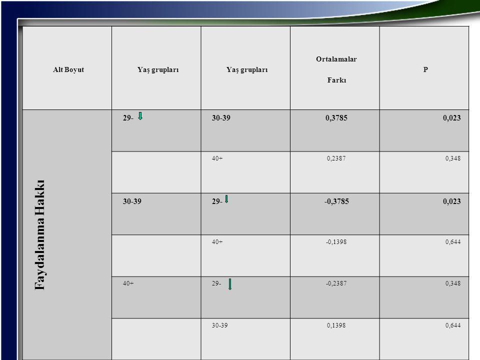 Alt BoyutYaş grupları Ortalamalar Farkı P Faydalanma Hakkı 29-30-390,37850,023 40+0,23870,348 30-3929--0,37850,023 40+-0,13980,644 40+29--0,23870,348
