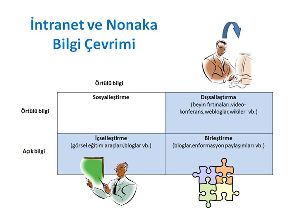 İntranet Tabanlı Bilgi Araçları Weblog: Blog, genellikle güncelden eskiye doğru sıralanmış yazı ve yorumların yayınlandığı, web tabanlı bir yayını belirtir.