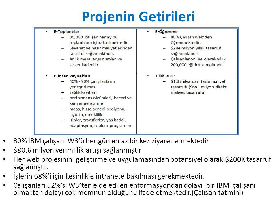 Projenin Getirileri 80% IBM çalışanı W3'ü her gün en az bir kez ziyaret etmektedir $80.6 milyon verimlilik artışı sağlanmıştır Her web projesinin geli