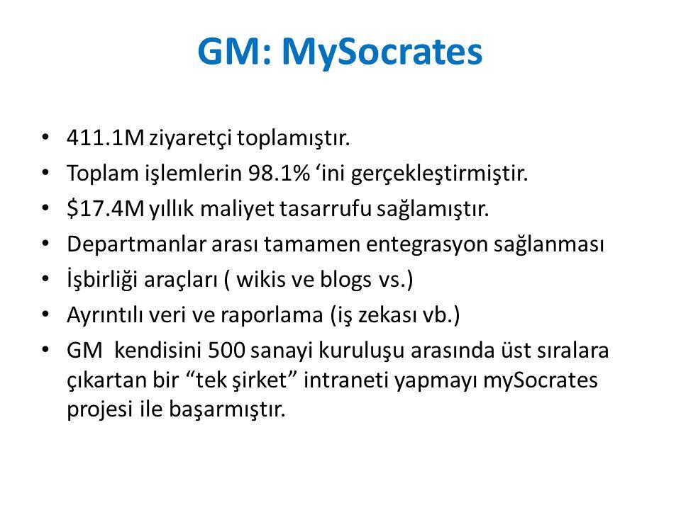 GM: MySocrates 411.1M ziyaretçi toplamıştır. Toplam işlemlerin 98.1% 'ini gerçekleştirmiştir. $17.4M yıllık maliyet tasarrufu sağlamıştır. Departmanla