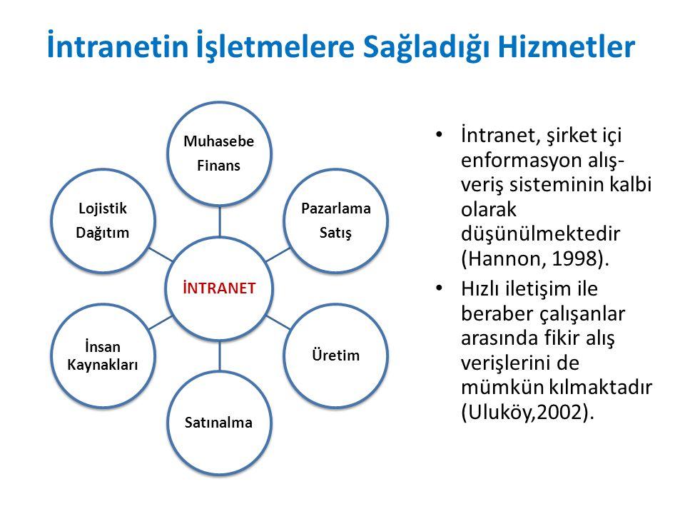 İntranetin İşletmelere Sağladığı Hizmetler İntranet, şirket içi enformasyon alış- veriş sisteminin kalbi olarak düşünülmektedir (Hannon, 1998). Hızlı