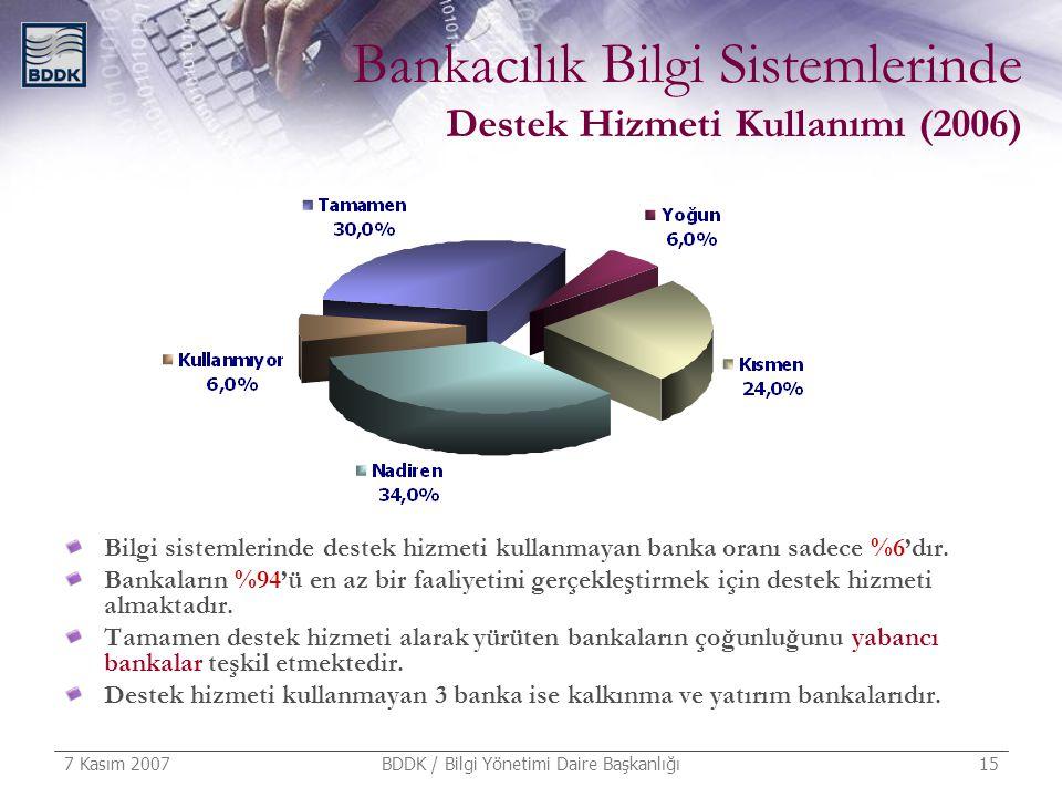 7 Kasım 2007 BDDK / Bilgi Yönetimi Daire Başkanlığı 15 Bankacılık Bilgi Sistemlerinde Destek Hizmeti Kullanımı (2006) Bilgi sistemlerinde destek hizme