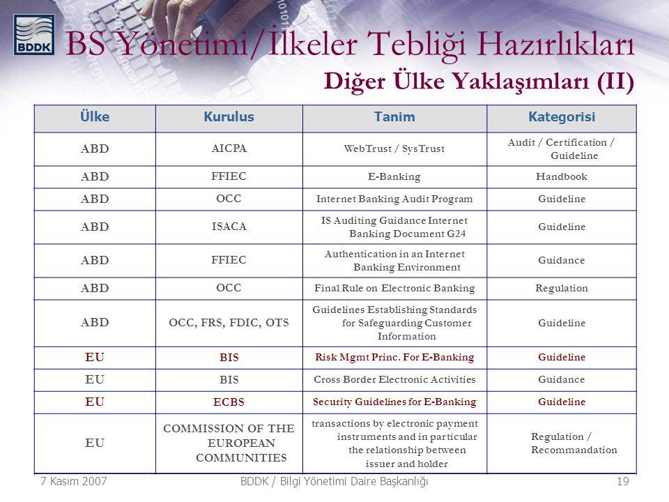 7 Kasım 2007 BDDK / Bilgi Yönetimi Daire Başkanlığı 19 BS Yönetimi/İlkeler Tebliği Hazırlıkları Diğer Ülke Yaklaşımları (II) ÜlkeKurulusTanimKategoris