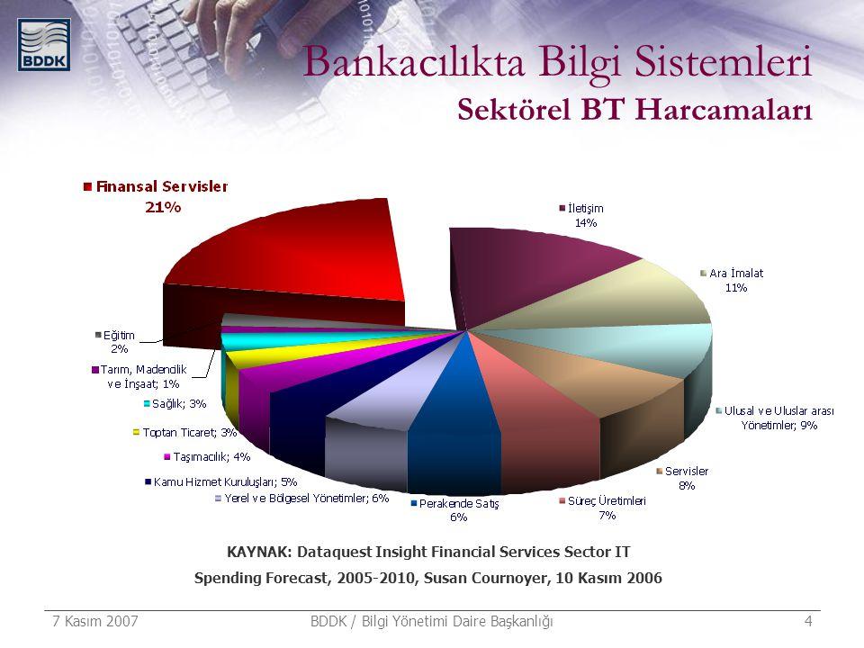 7 Kasım 2007 BDDK / Bilgi Yönetimi Daire Başkanlığı 4 Bankacılıkta Bilgi Sistemleri Sektörel BT Harcamaları KAYNAK: Dataquest Insight Financial Servic