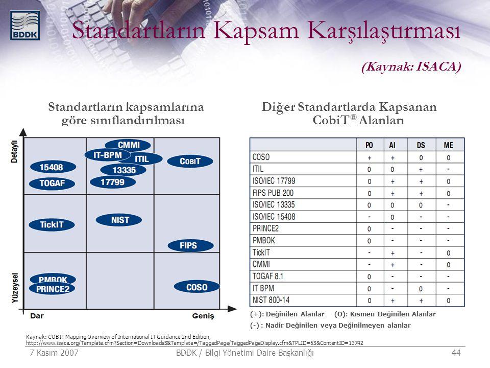 7 Kasım 2007 BDDK / Bilgi Yönetimi Daire Başkanlığı 44 Standartların Kapsam Karşılaştırması (Kaynak: ISACA) Standartların kapsamlarına göre sınıflandı