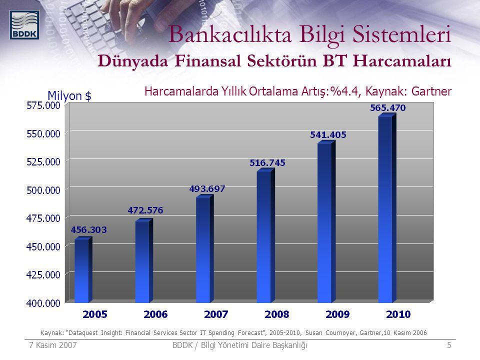 """7 Kasım 2007 BDDK / Bilgi Yönetimi Daire Başkanlığı 5 Bankacılıkta Bilgi Sistemleri Dünyada Finansal Sektörün BT Harcamaları Milyon $ Kaynak: """"Dataque"""
