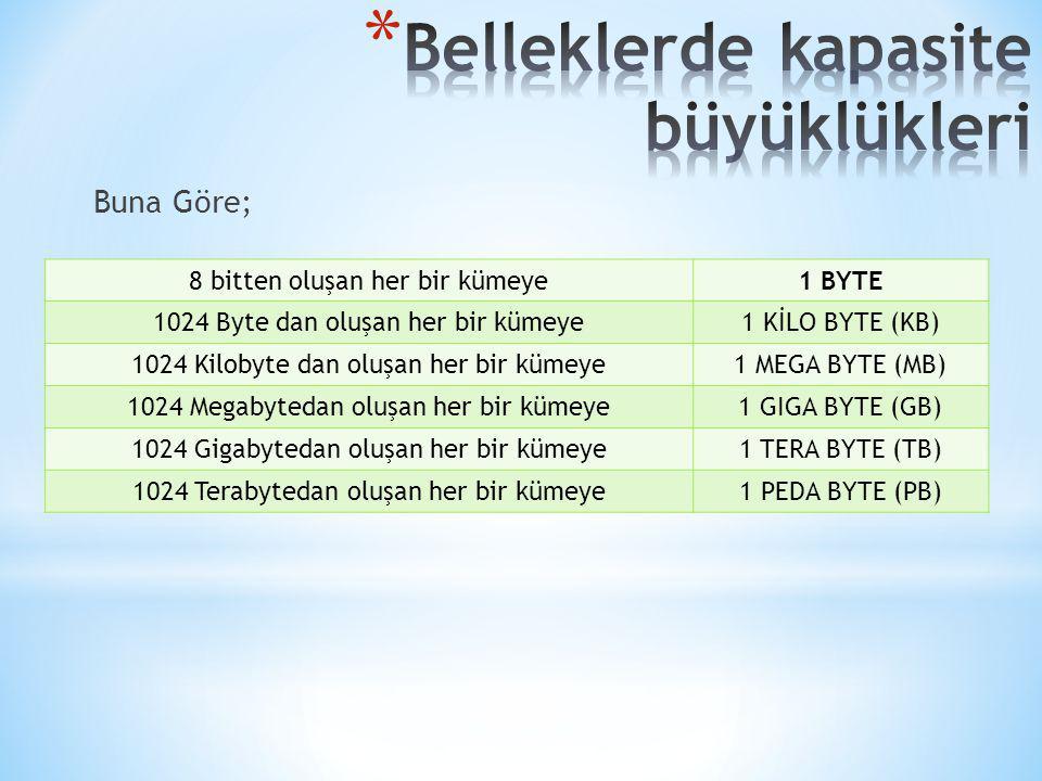 Buna Göre; 8 bitten oluşan her bir kümeye1 BYTE 1024 Byte dan oluşan her bir kümeye1 KİLO BYTE (KB) 1024 Kilobyte dan oluşan her bir kümeye1 MEGA BYTE