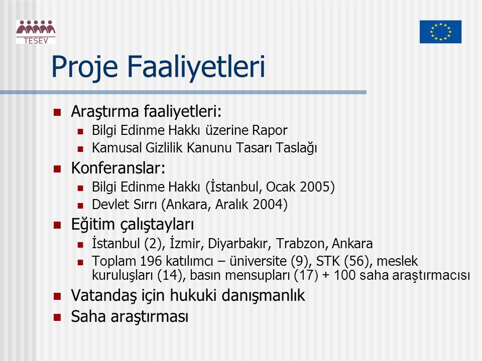 Proje Faaliyetleri Araştırma faaliyetleri: Bilgi Edinme Hakkı üzerine Rapor Kamusal Gizlilik Kanunu Tasarı Taslağı Konferanslar: Bilgi Edinme Hakkı (İstanbul, Ocak 2005) Devlet Sırrı (Ankara, Aralık 2004) Eğitim çalıştayları İstanbul (2), İzmir, Diyarbakır, Trabzon, Ankara Toplam 196 katılımcı – üniversite (9), STK (56), meslek kuruluşları (14), basın mensupları ( 17) + 100 saha araştırmacısı Vatandaş için hukuki danışmanlık Saha araştırması
