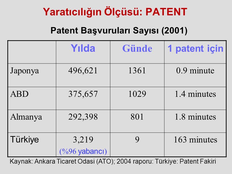 Yaratıcılığın Ölçüsü: PATENT Yılda Günde 1 patent için Japonya496,62113610.9 minute ABD375,65710291.4 minutes Almanya292,3988011.8 minutes Türkiye 3,2