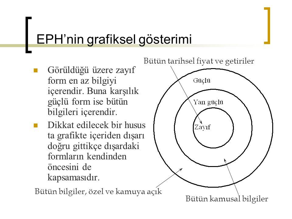 EPH'nin grafiksel gösterimi Görüldüğü üzere zayıf form en az bilgiyi içerendir.