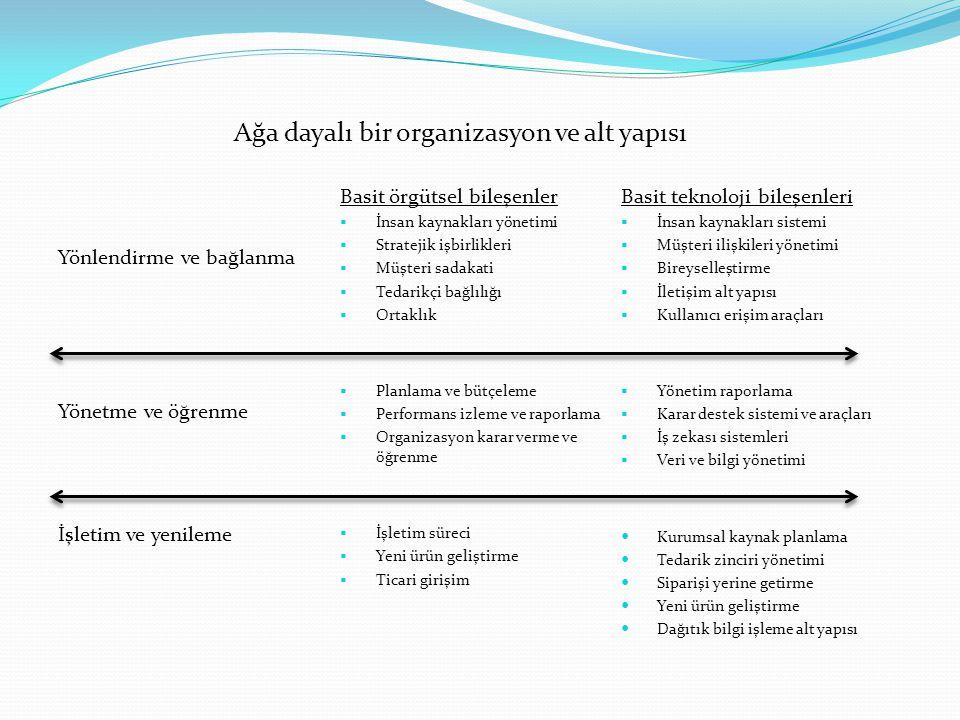 Ağa dayalı bir organizasyon ve alt yapısı Yönlendirme ve bağlanma Yönetme ve öğrenme İşletim ve yenileme Basit örgütsel bileşenler  İnsan kaynakları yönetimi  Stratejik işbirlikleri  Müşteri sadakati  Tedarikçi bağlılığı  Ortaklık  Planlama ve bütçeleme  Performans izleme ve raporlama  Organizasyon karar verme ve öğrenme  İşletim süreci  Yeni ürün geliştirme  Ticari girişim Basit teknoloji bileşenleri  İnsan kaynakları sistemi  Müşteri ilişkileri yönetimi  Bireyselleştirme  İletişim alt yapısı  Kullanıcı erişim araçları  Yönetim raporlama  Karar destek sistemi ve araçları  İş zekası sistemleri  Veri ve bilgi yönetimi Kurumsal kaynak planlama Tedarik zinciri yönetimi Siparişi yerine getirme Yeni ürün geliştirme Dağıtık bilgi işleme alt yapısı