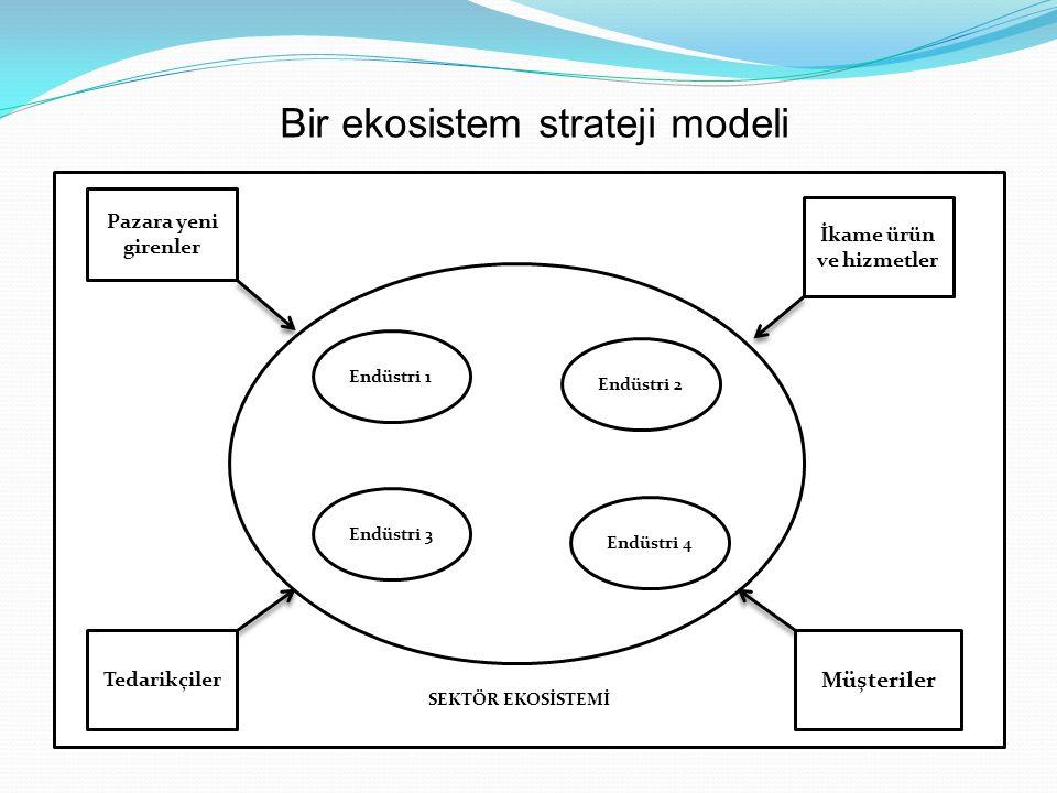 Bir ekosistem strateji modeli SEKTÖR EKOSİSTEMİ Pazara yeni girenler İkame ürün ve hizmetler Tedarikçiler Müşteriler Endüstri 1 Endüstri 2 Endüstri 3