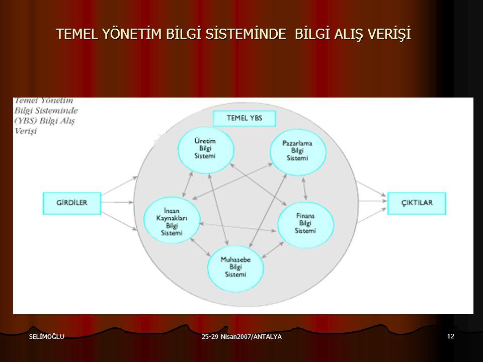25-29 Nisan2007/ANTALYA 12 SELİMOĞLU TEMEL YÖNETİM BİLGİ SİSTEMİNDE BİLGİ ALIŞ VERİŞİ