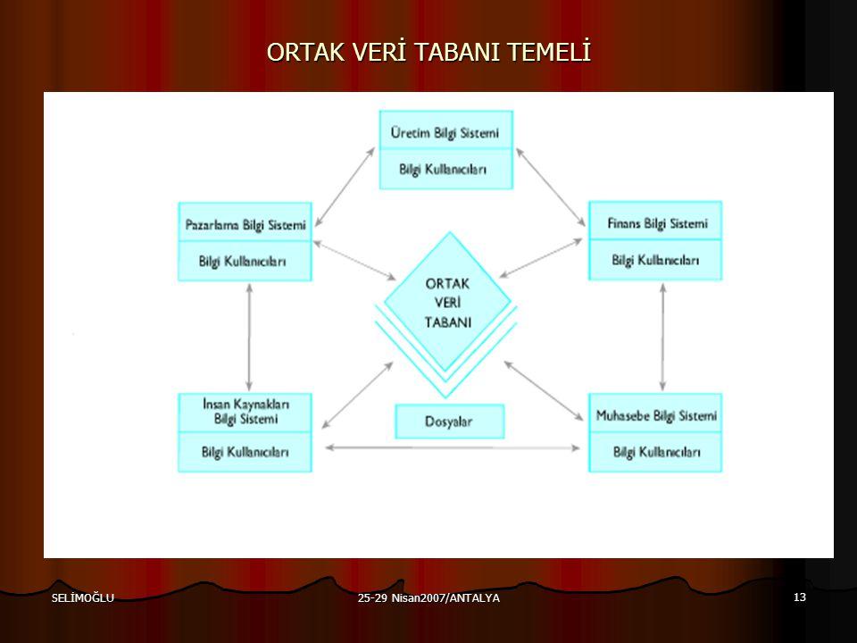 25-29 Nisan2007/ANTALYA 13 SELİMOĞLU ORTAK VERİ TABANI TEMELİ