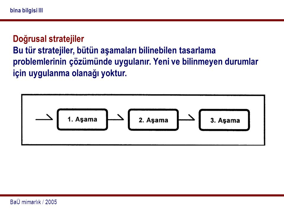 BaÜ mimarlık / 2005 bina bilgisi III Geri beslemeli doğrusal strateji Doğrusal olan eylem akışında herhangi bir aşama kendisinden önceki aşamayı değiştiriyorsa, tasarlama eylemine geri dönüşler yapılarak devam edilir.