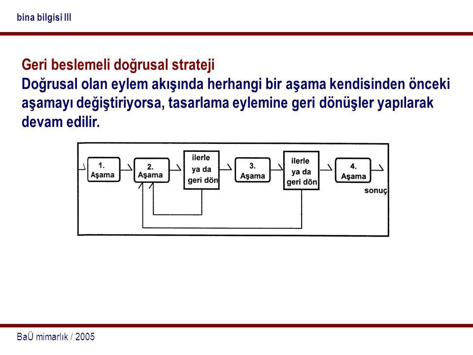 BaÜ mimarlık / 2005 bina bilgisi III Geri beslemeli doğrusal strateji Doğrusal olan eylem akışında herhangi bir aşama kendisinden önceki aşamayı değiş