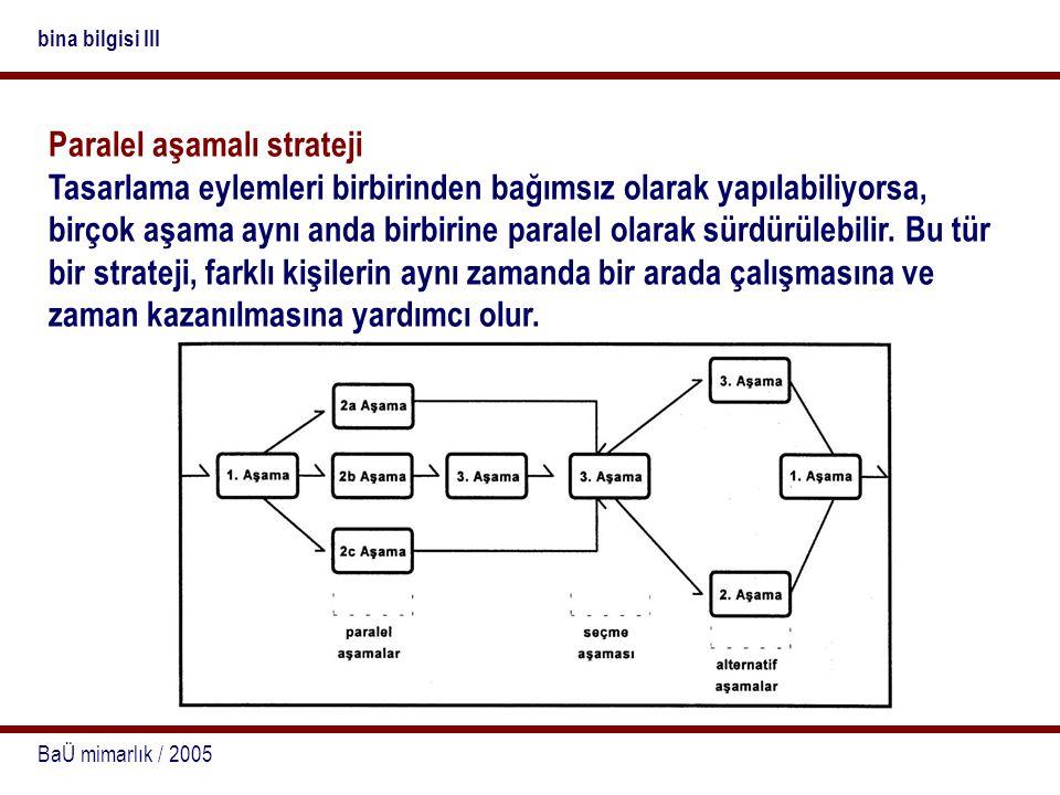 BaÜ mimarlık / 2005 bina bilgisi III Alternatif (dinamik) strateji Bu tür bir stratejide, her aşama ve bu aşamada alınan kararlar bir sonraki aşamayı ve o aşamada alınacak kararları belirler.