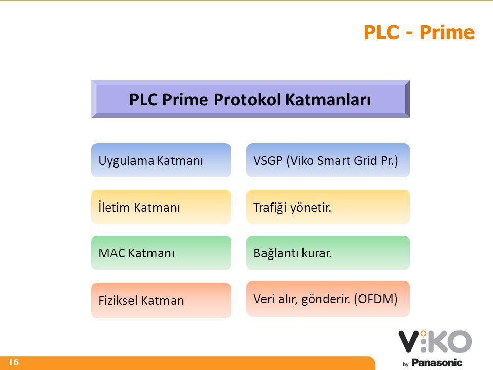 R 242 G 125 B 0 R 153 G 153 B 153 16 PLC - Prime Fiziksel Katman MAC Katmanı Uygulama Katmanı PLC Prime Protokol Katmanları İletim Katmanı Veri alır,