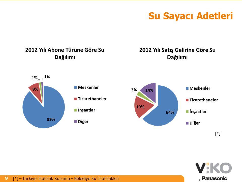 R 242 G 125 B 0 R 153 G 153 B 153 9 Su Sayacı Adetleri [*] [*] – Türkiye İstatistik Kurumu – Belediye Su İstatistikleri