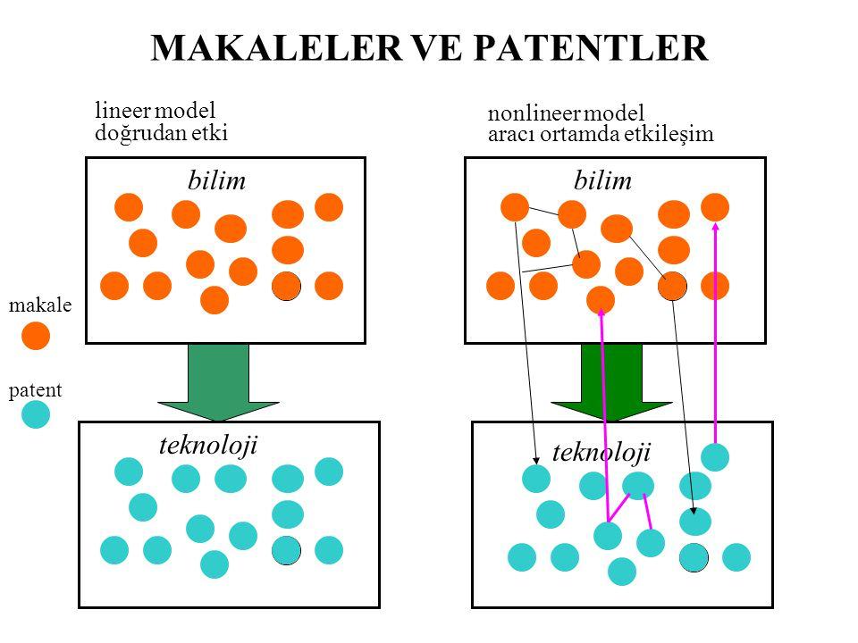 MAKALELER VE PATENTLER bilim teknoloji lineer model doğrudan etki nonlineer model aracı ortamda etkileşim patent makale