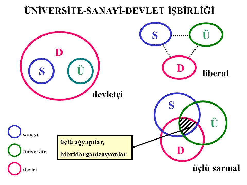 sanayi üniversite devlet D S S S D D Ü Ü Ü üçlü ağyapılar, hibridorganizasyonlar devletçi liberal üçlü sarmal ÜNİVERSİTE-SANAYİ-DEVLET İŞBİRLİĞİ
