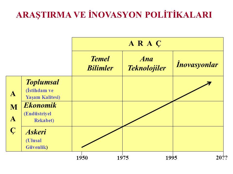 A R A Ç A M Ç A Temel Bilimler Ana Teknolojiler İnovasyonlar Toplumsal (İstihdam ve Yaşam Kalitesi) Ekonomik (Endüstriyel Rekabet) Askeri (Ulusal Güvenlik) 20 .