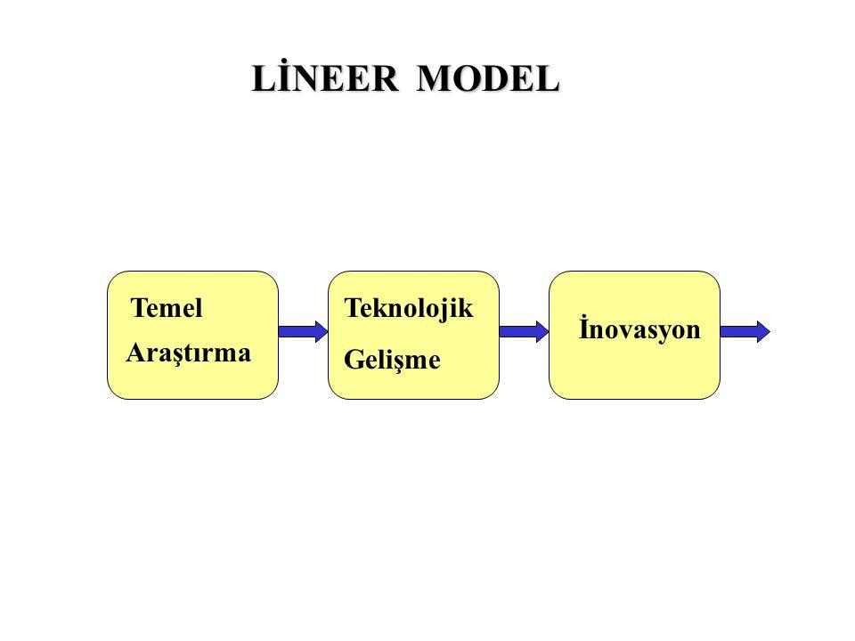 Temel Araştırma Teknolojik Gelişme İnovasyon LİNEER MODEL
